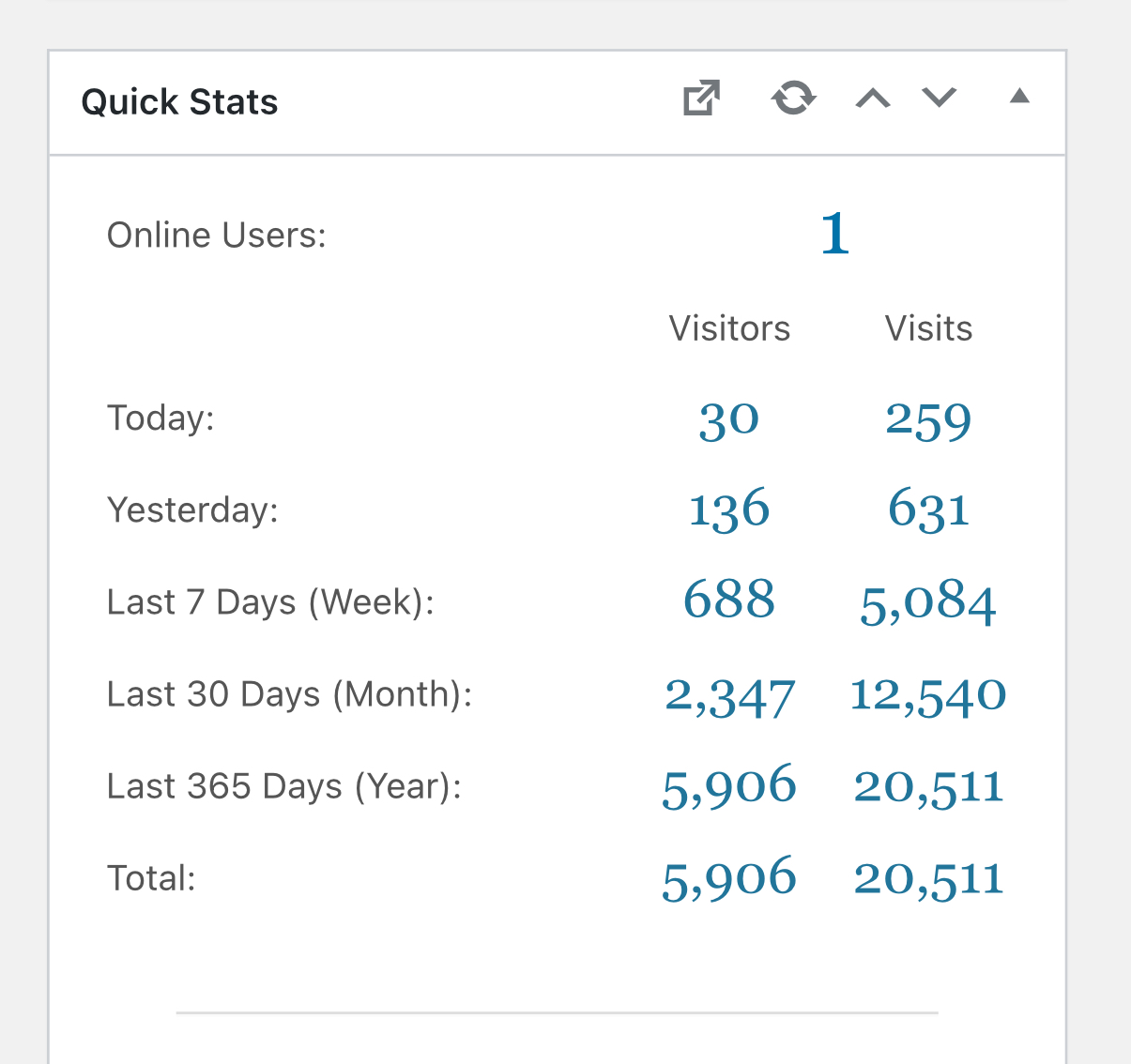 Website Stats as at 23 Jan 2021