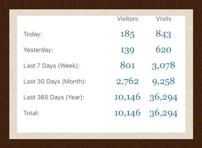 10,000 Visitors and 36,000 Visits